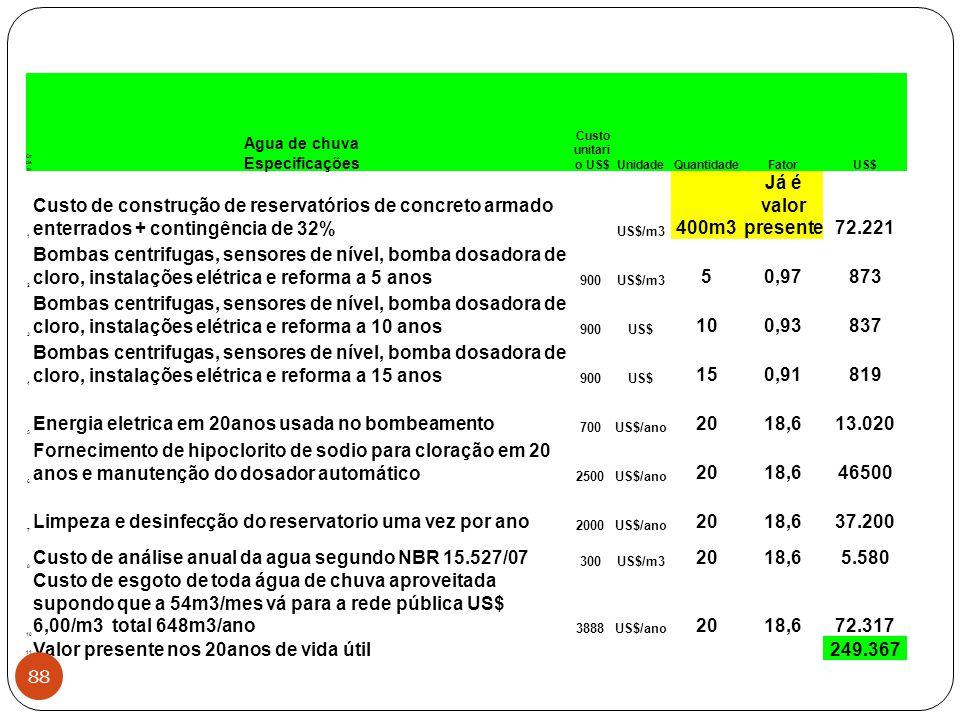 Or de m Agua de chuva Especificações Custo unitari o US$UnidadeQuantidadeFatorUS$ 1 Custo de construção de reservatórios de concreto armado enterrados