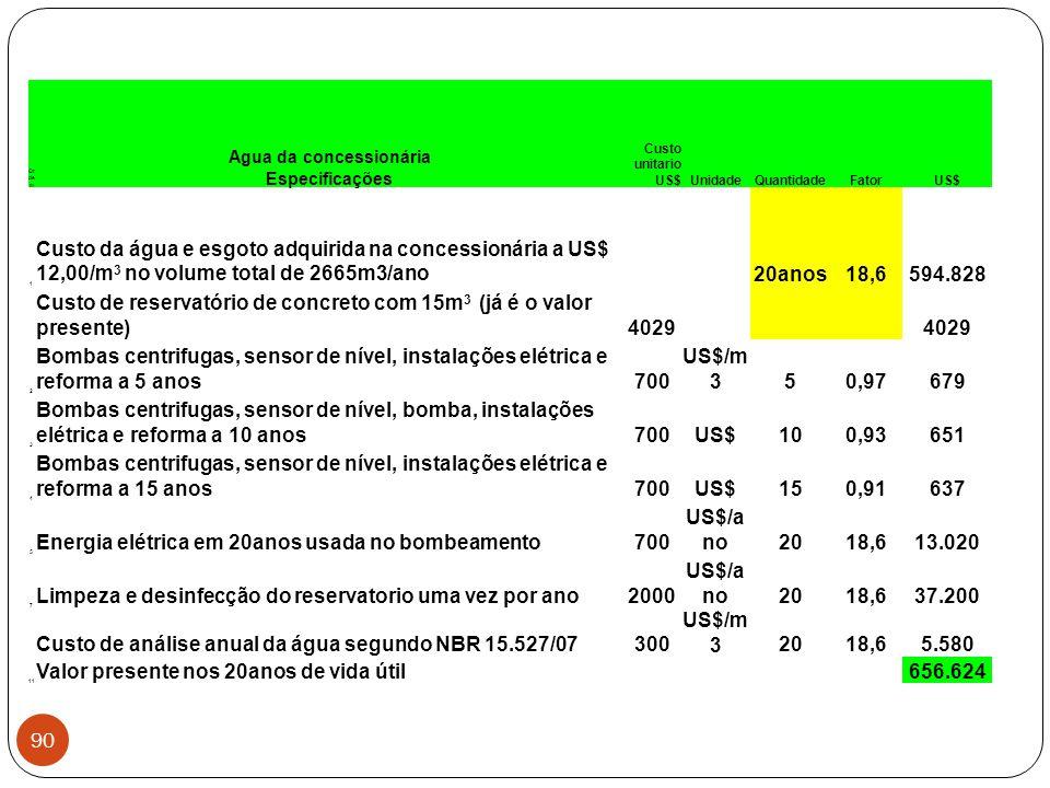 Or de m Agua da concessionária Especificações Custo unitario US$UnidadeQuantidadeFatorUS$ 1 Custo da água e esgoto adquirida na concessionária a US$ 1