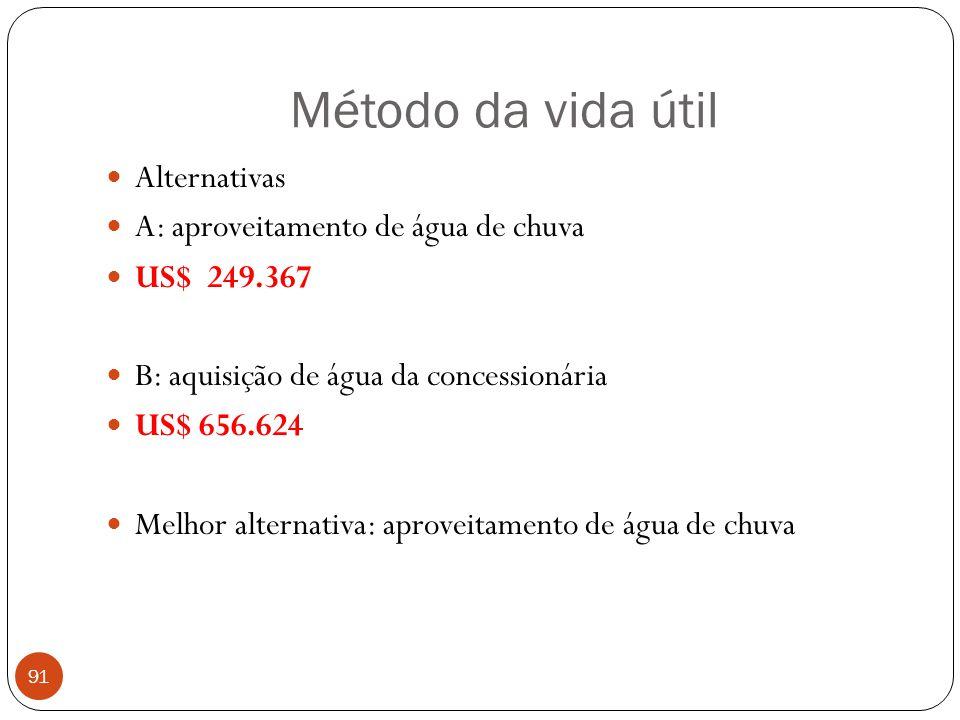 Método da vida útil 91 Alternativas A: aproveitamento de água de chuva US$ 249.367 B: aquisição de água da concessionária US$ 656.624 Melhor alternati