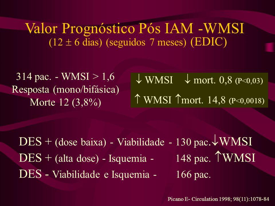Valor Prognóstico Pós IAM -WMSI (12 6 dias) (seguidos 7 meses) (EDIC) 314 pac.