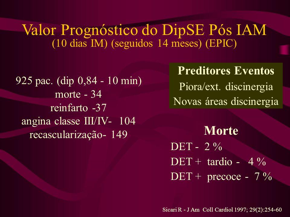 Valor Prognóstico do DipSE Pós IAM (10 dias IM) (seguidos 14 meses) (EPIC) 925 pac.