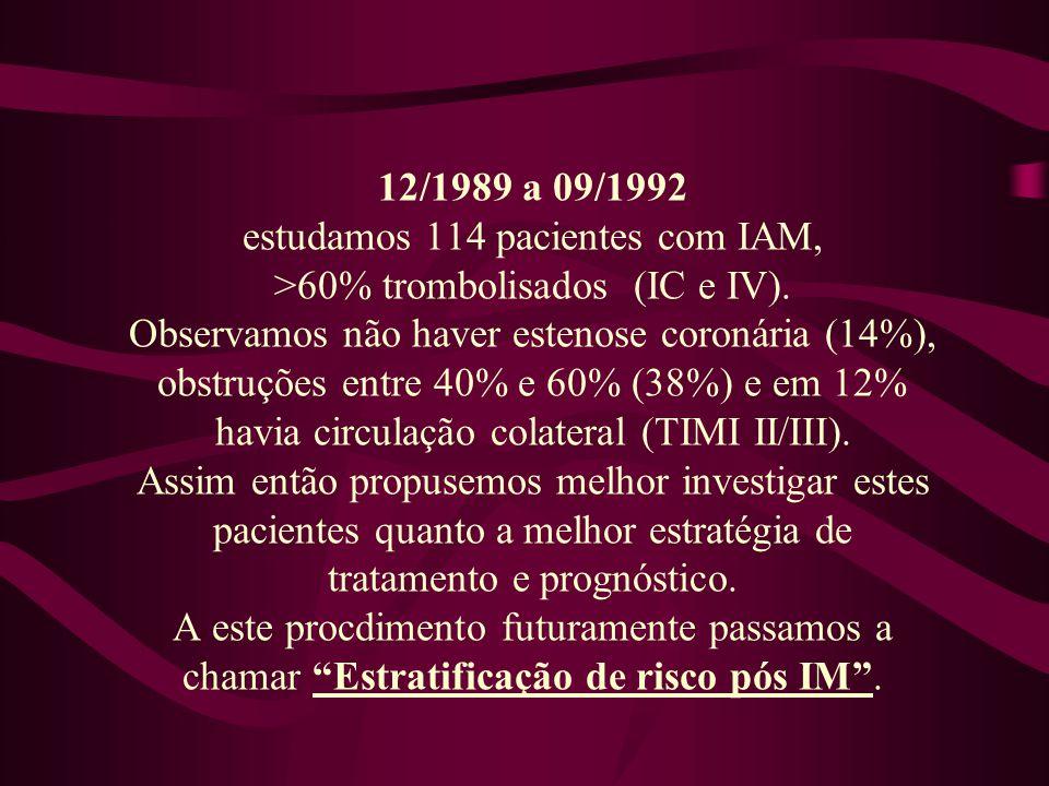 Angiografia pós Infarto do Miocárdio (% estenose residual artéria culpada) Barros RA - 1992 Coronária NL / < 30% 14% Estenose residual 40% - 60% 38% ** Estenose residual 70% / total 36% TIMI 0-1 / Circ.