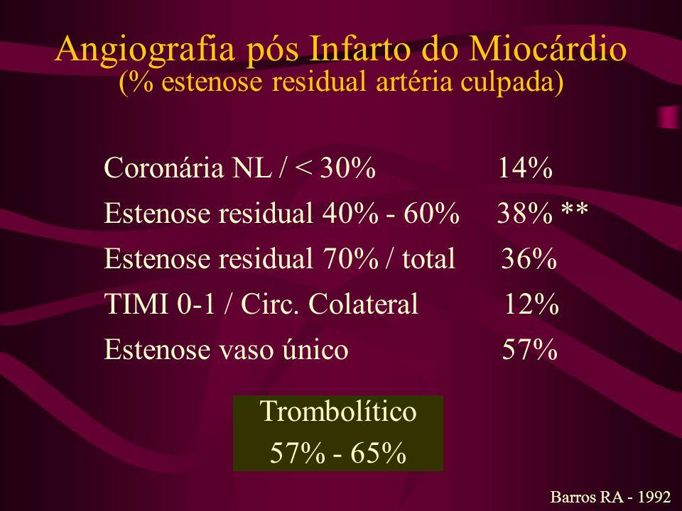 Melhora Contrátil & Trombólise pós PTCA/CABG (49) Barros RA - Arq Bras Cardiol 1993;61(supl II):II-71