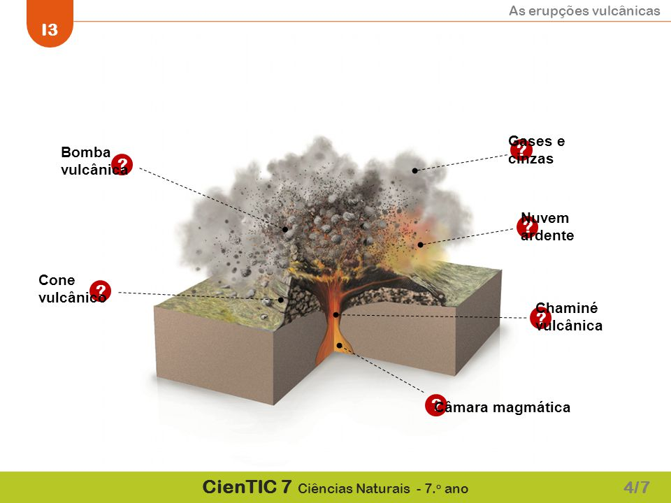 As erupções vulcânicas I3 CienTIC 7 Ciências Naturais - 7. o ano ?????? Câmara magmática Chaminé vulcânica Cone vulcânico Bomba vulcânica Gases e cinz