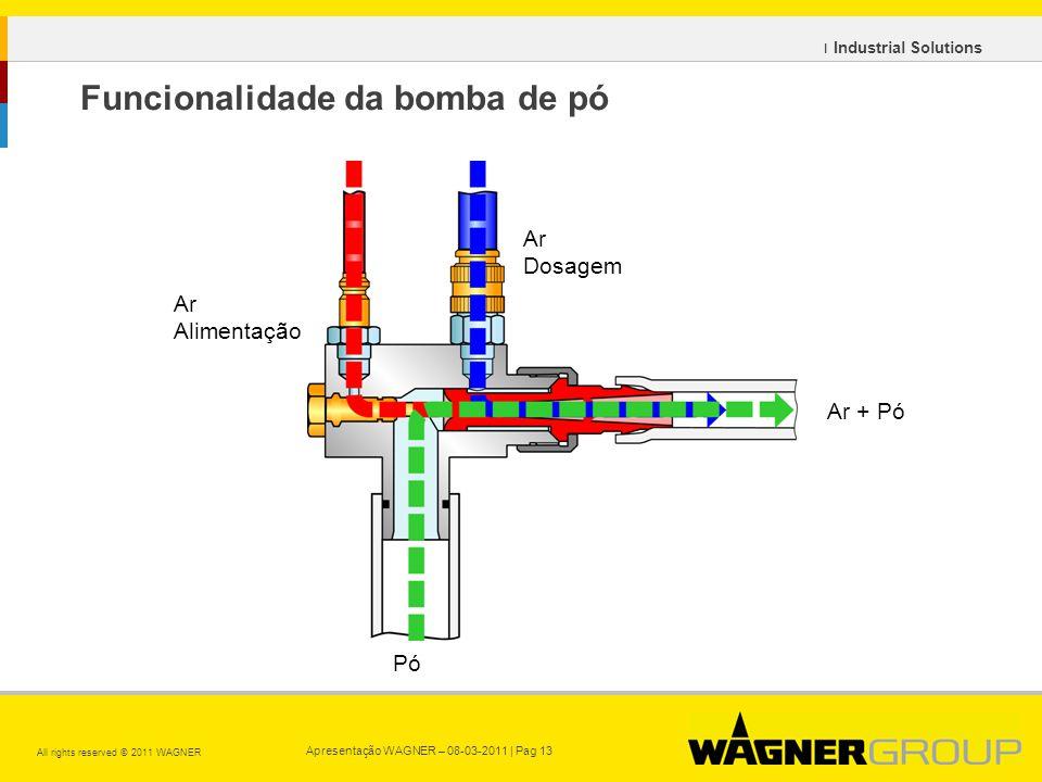 Apresentação WAGNER – 08-03-2011 | Pag 13 All rights reserved © 2011 WAGNER ı Industrial Solutions Ar Alimentação Ar Dosagem Pó Ar + Pó Funcionalidade da bomba de pó