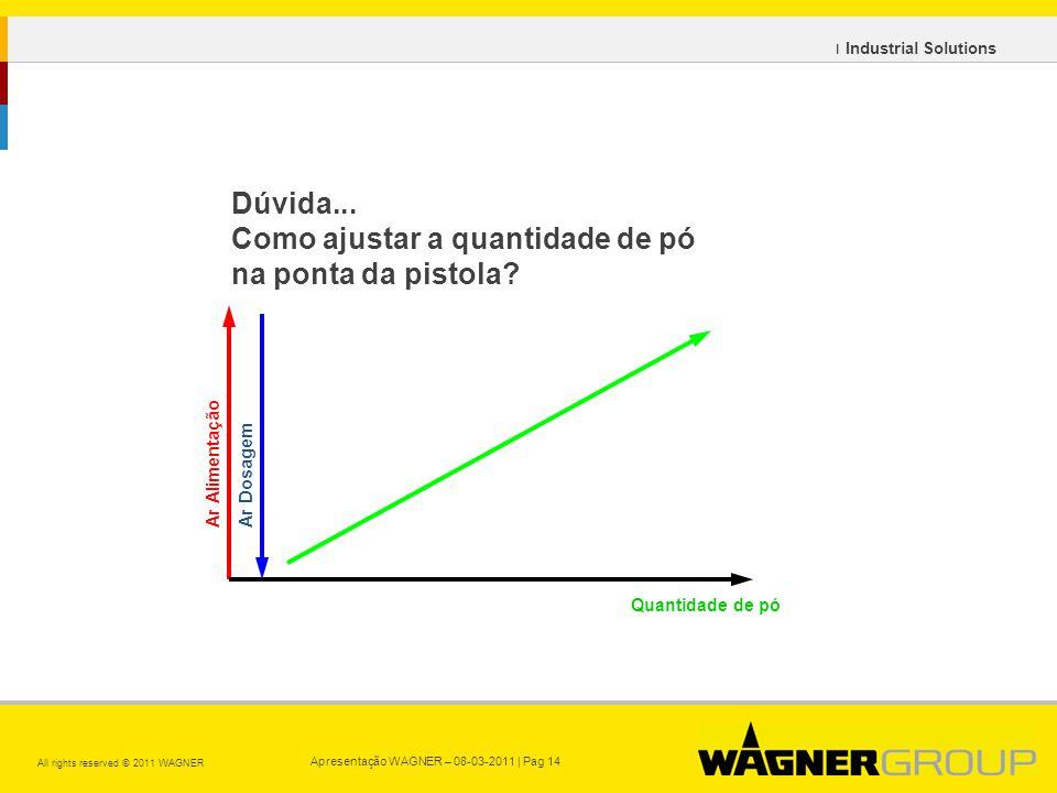 Apresentação WAGNER – 08-03-2011 | Pag 14 All rights reserved © 2011 WAGNER ı Industrial Solutions Dúvida...