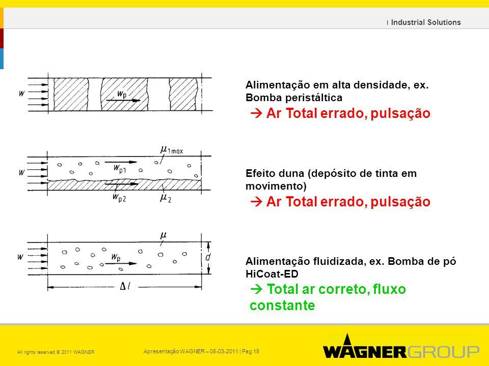 Apresentação WAGNER – 08-03-2011 | Pag 18 All rights reserved © 2011 WAGNER ı Industrial Solutions Alimentação em alta densidade, ex.