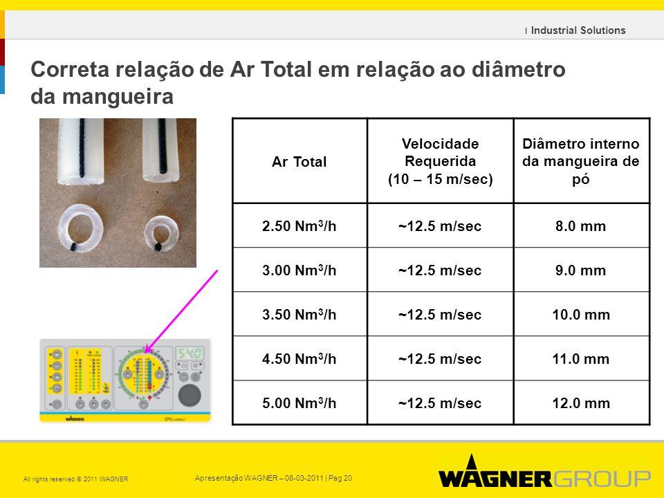 Apresentação WAGNER – 08-03-2011 | Pag 20 All rights reserved © 2011 WAGNER ı Industrial Solutions Ar Total Velocidade Requerida (10 – 15 m/sec) Diâmetro interno da mangueira de pó 2.50 Nm 3 /h~12.5 m/sec8.0 mm 3.00 Nm 3 /h~12.5 m/sec9.0 mm 3.50 Nm 3 /h~12.5 m/sec10.0 mm 4.50 Nm 3 /h~12.5 m/sec11.0 mm 5.00 Nm 3 /h~12.5 m/sec12.0 mm Correta relação de Ar Total em relação ao diâmetro da mangueira
