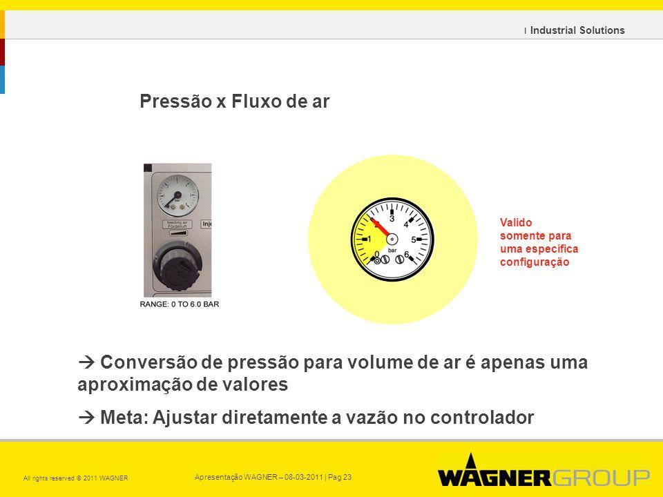 Apresentação WAGNER – 08-03-2011 | Pag 23 All rights reserved © 2011 WAGNER ı Industrial Solutions Pressão x Fluxo de ar Conversão de pressão para volume de ar é apenas uma aproximação de valores Meta: Ajustar diretamente a vazão no controlador Valido somente para uma específica configuração