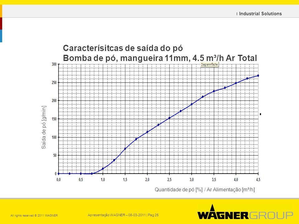 Apresentação WAGNER – 08-03-2011 | Pag 25 All rights reserved © 2011 WAGNER ı Industrial Solutions Saída de pó [g/min] Caracterísitcas de saída do pó Bomba de pó, mangueira 11mm, 4.5 m³/h Ar Total Quantidade de pó [%] / Ar Alimentação [m³/h]