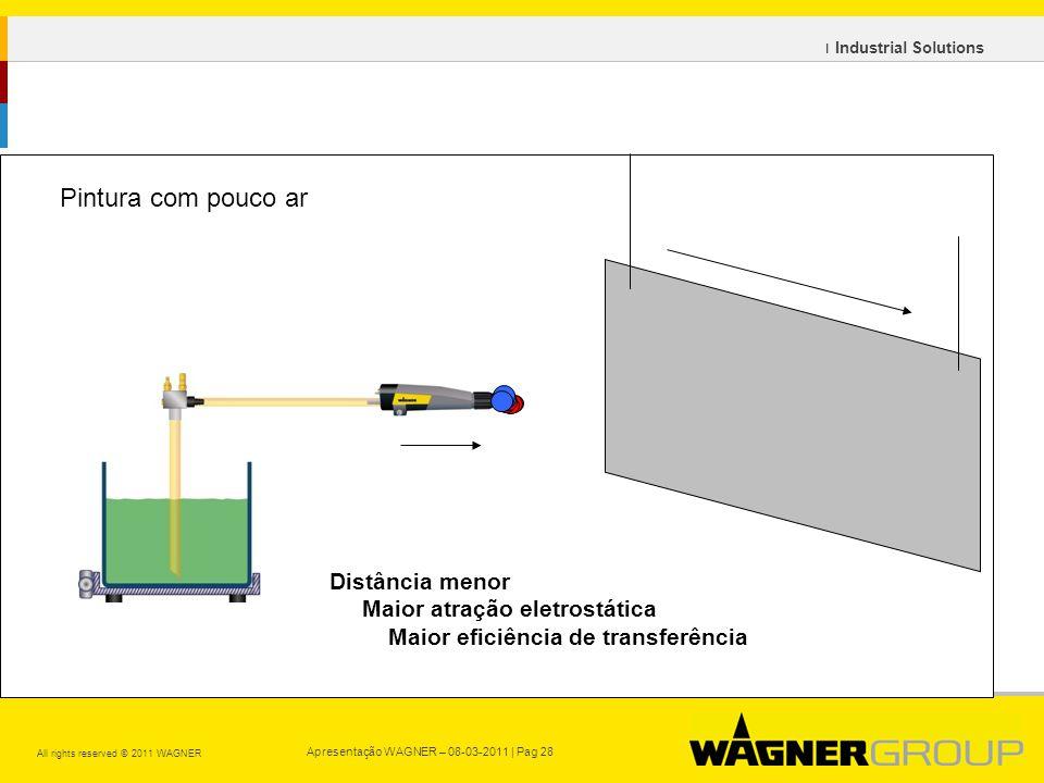 Apresentação WAGNER – 08-03-2011 | Pag 28 All rights reserved © 2011 WAGNER ı Industrial Solutions Distância menor Maior atração eletrostática Maior eficiência de transferência Pintura com pouco ar