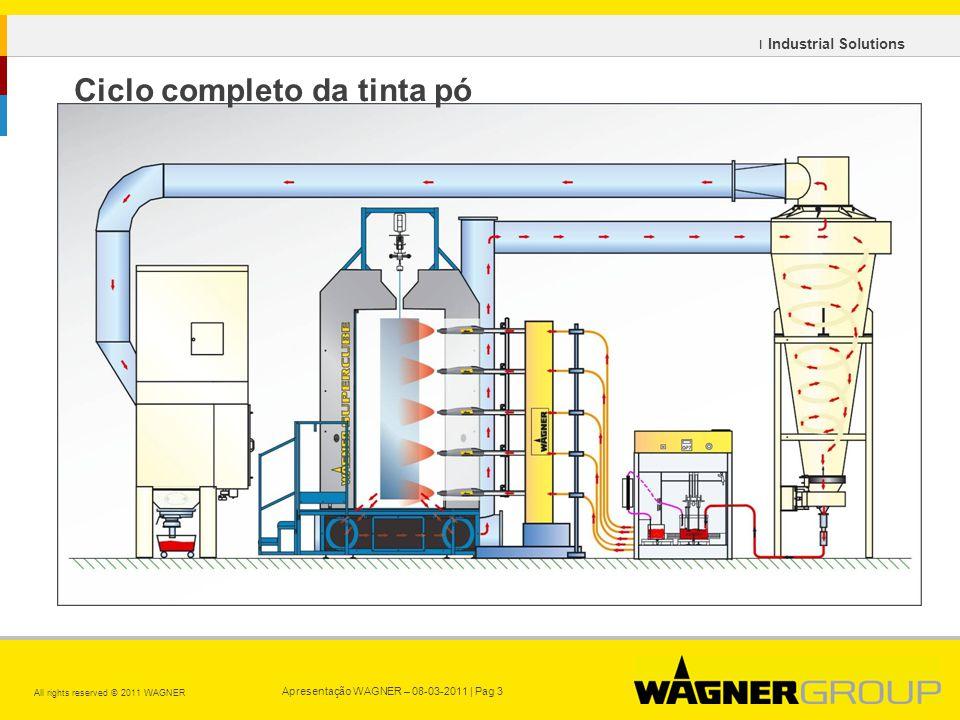 Apresentação WAGNER – 08-03-2011 | Pag 3 All rights reserved © 2011 WAGNER ı Industrial Solutions Ciclo completo da tinta pó