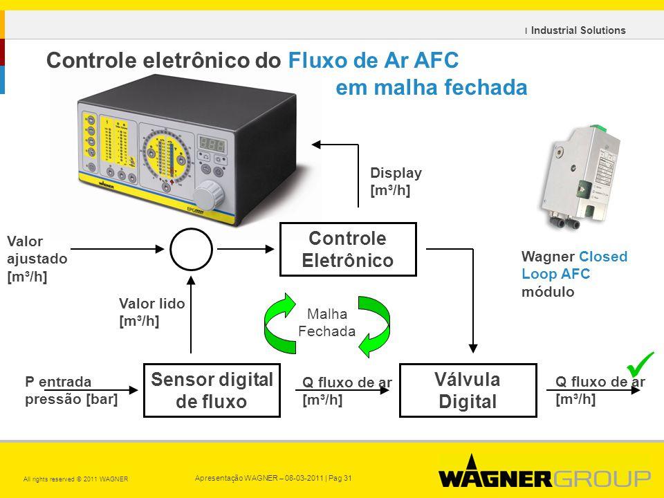 Apresentação WAGNER – 08-03-2011 | Pag 31 All rights reserved © 2011 WAGNER ı Industrial Solutions Controle Eletrônico Válvula Digital Malha Fechada P entrada pressão [bar] Q fluxo de ar [m³/h] Valor ajustado [m³/h] Valor lido [m³/h] Sensor digital de fluxo Q fluxo de ar [m³/h] Display [m³/h] Wagner Closed Loop AFC módulo Controle eletrônico do Fluxo de Ar AFC em malha fechada