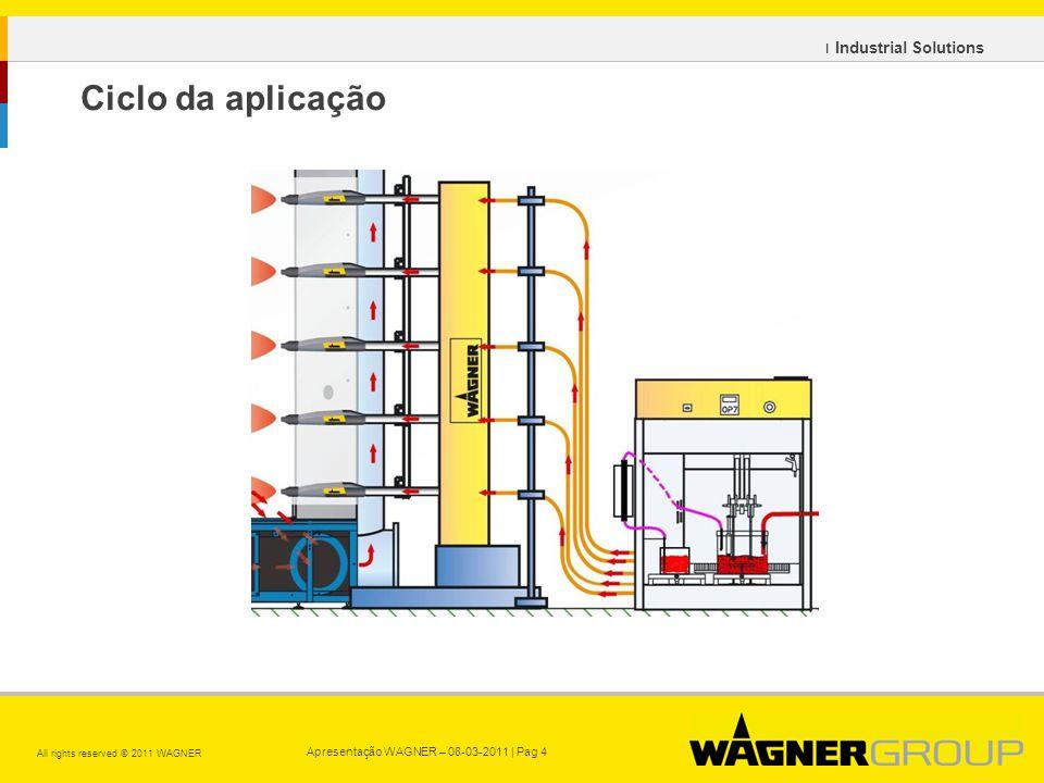 Apresentação WAGNER – 08-03-2011 | Pag 4 All rights reserved © 2011 WAGNER ı Industrial Solutions Ciclo da aplicação