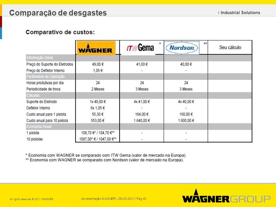 Apresentação WAGNER – 08-03-2011 | Pag 40 All rights reserved © 2011 WAGNER ı Industrial Solutions Comparação de desgastes