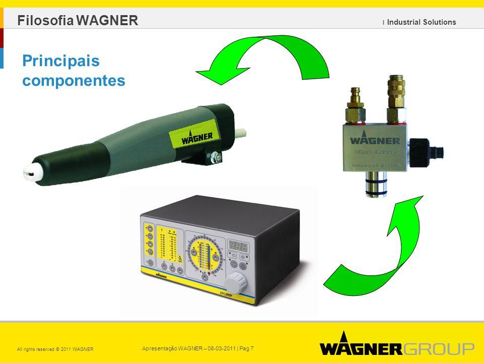 Apresentação WAGNER – 08-03-2011 | Pag 7 All rights reserved © 2011 WAGNER ı Industrial Solutions Principais componentes Filosofia WAGNER
