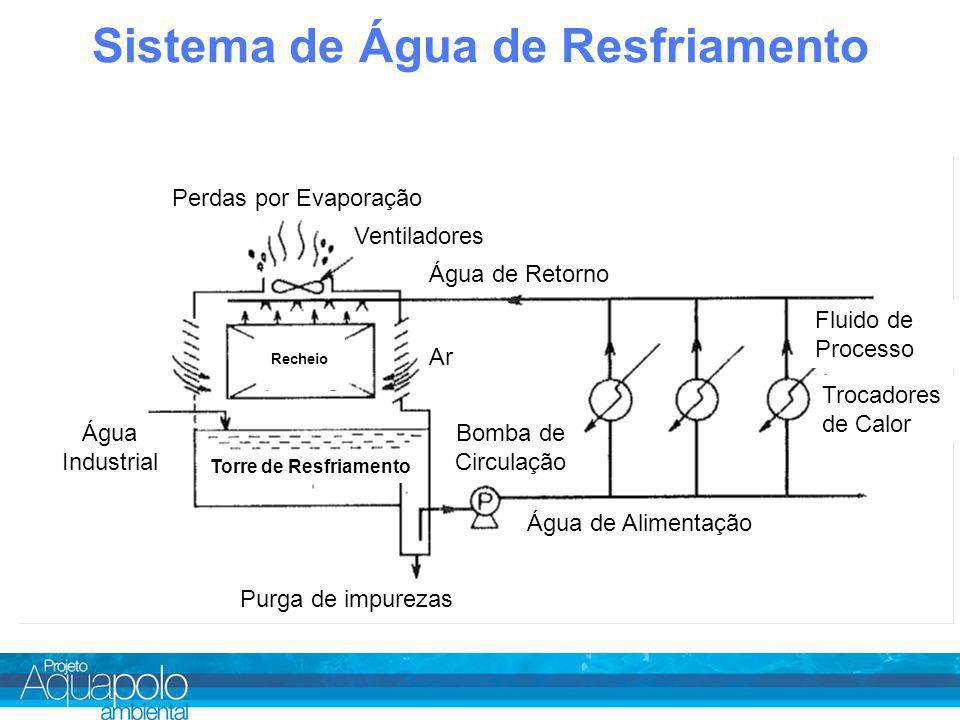 Sistema de Água de Resfriamento Perdas por Evaporação Ventiladores Água de Retorno Água de Alimentação Purga de impurezas Trocadores de Calor Fluido de Processo Água Industrial Torre de Resfriamento Bomba de Circulação Recheio Ar