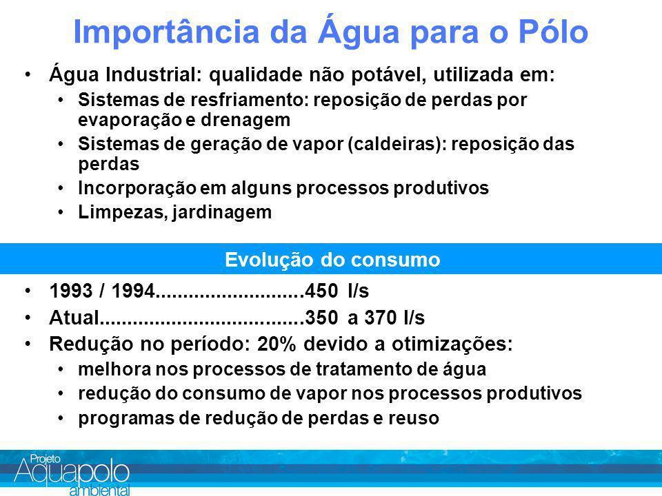 Importância da Água para o Pólo Água Industrial: qualidade não potável, utilizada em: Sistemas de resfriamento: reposição de perdas por evaporação e drenagem Sistemas de geração de vapor (caldeiras): reposição das perdas Incorporação em alguns processos produtivos Limpezas, jardinagem Evolução do consumo 1993 / 1994...........................450 l/s Atual.....................................350 a 370 l/s Redução no período: 20% devido a otimizações: melhora nos processos de tratamento de água redução do consumo de vapor nos processos produtivos programas de redução de perdas e reuso
