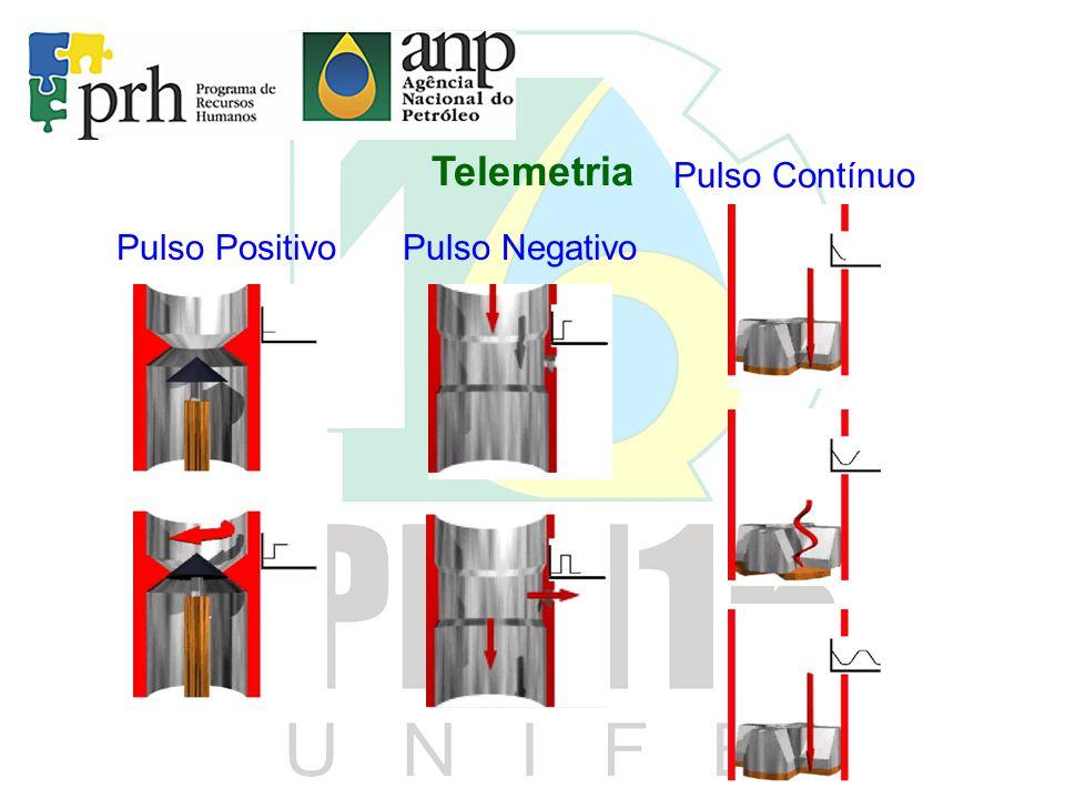 Telemetria Pulso PositivoPulso Negativo Pulso Contínuo
