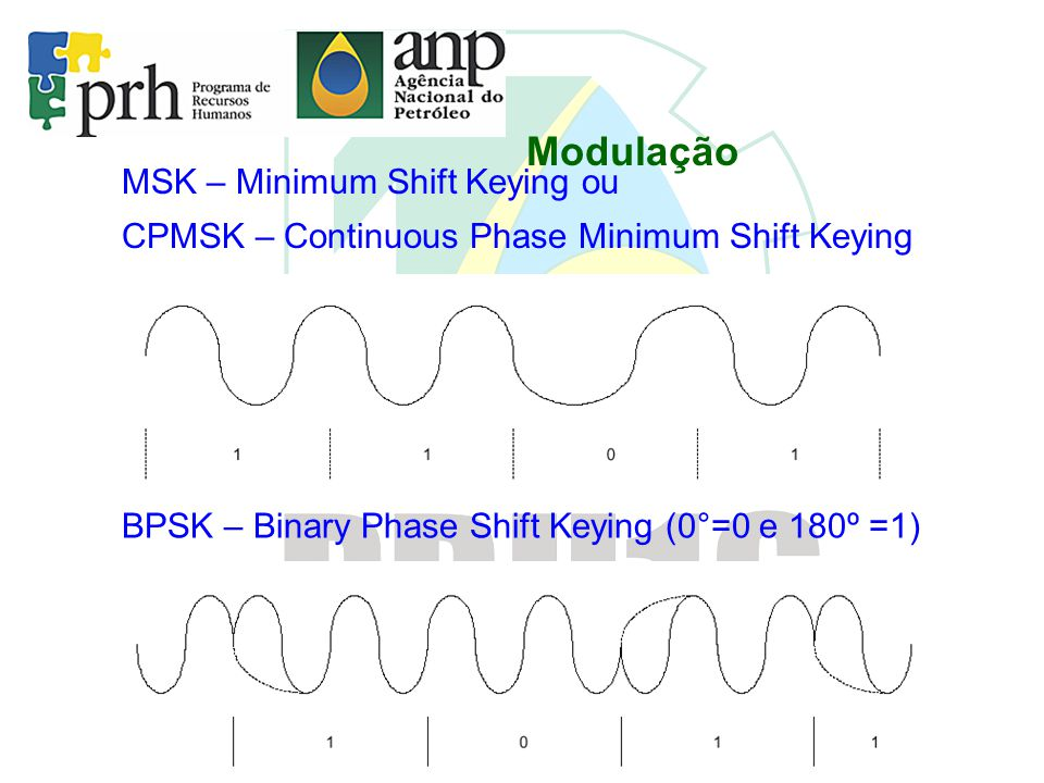Modulação QPSK – Quadrature Phase Shift Keying 0° = 00 90° = 01 -90° = 10 180° = 11
