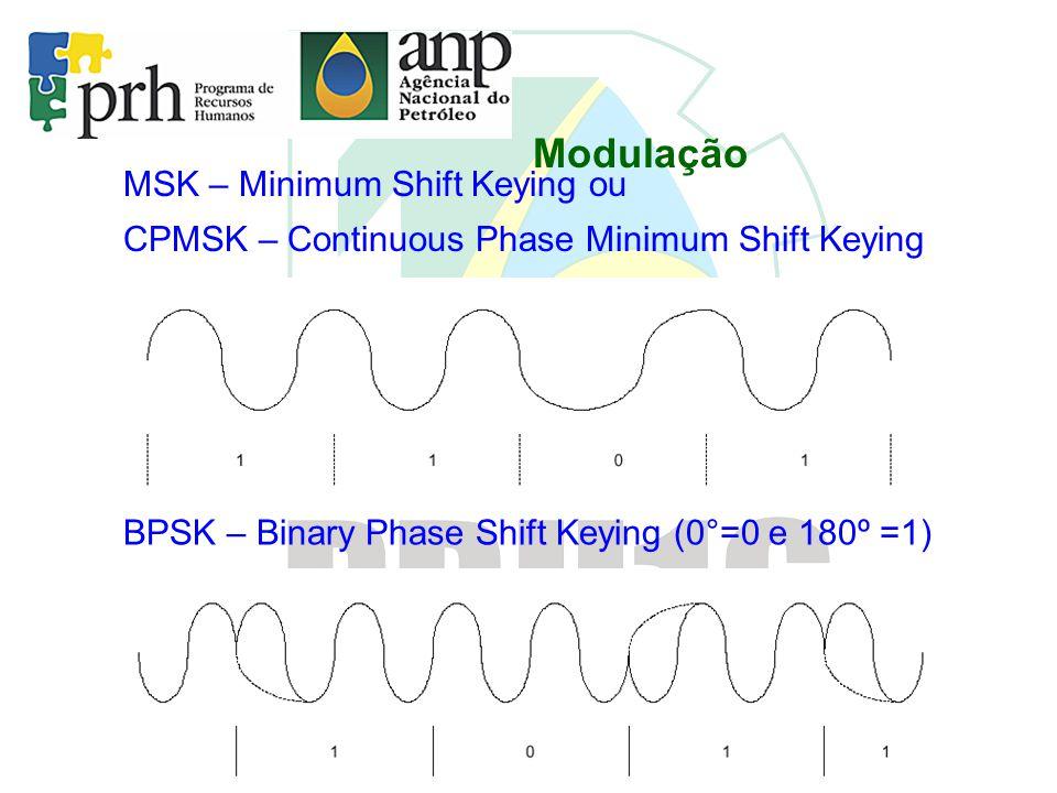 Modulação MSK – Minimum Shift Keying ou CPMSK – Continuous Phase Minimum Shift Keying BPSK – Binary Phase Shift Keying (0°=0 e 180º =1)