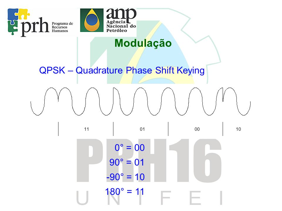 Modulação QPSK – Quadrature Phase Shift Keying 0° = 00 90° = 01 -90° = 10 180° = 11