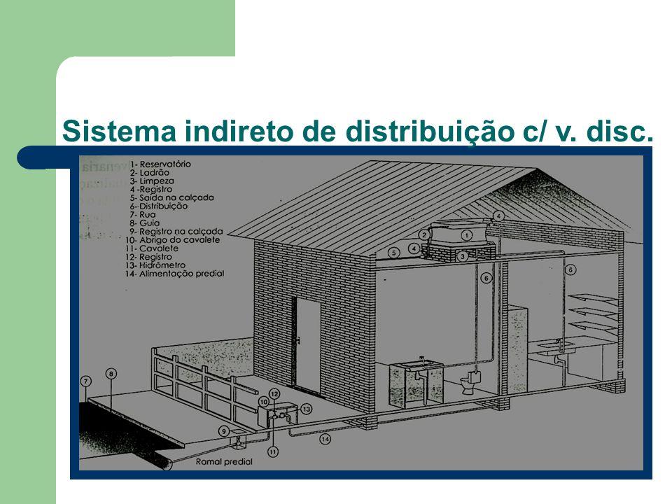 Sistema indireto de distribuição c/ v. disc.