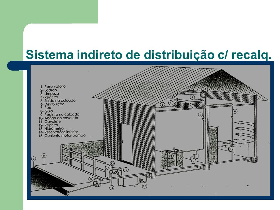 Sistema indireto de distribuição c/ recalq.