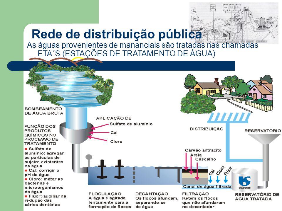 Rede de distribuição pública As águas provenientes de mananciais são tratadas nas chamadas ETA´S (ESTAÇÕES DE TRATAMENTO DE ÁGUA)