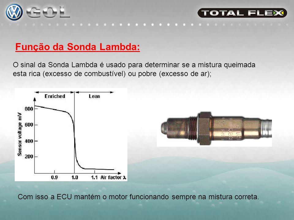 Sensor de Combustivel: SFS Software Fuel Sensor SFS = Sinal da Sonda Lambda + Inteligência (software).