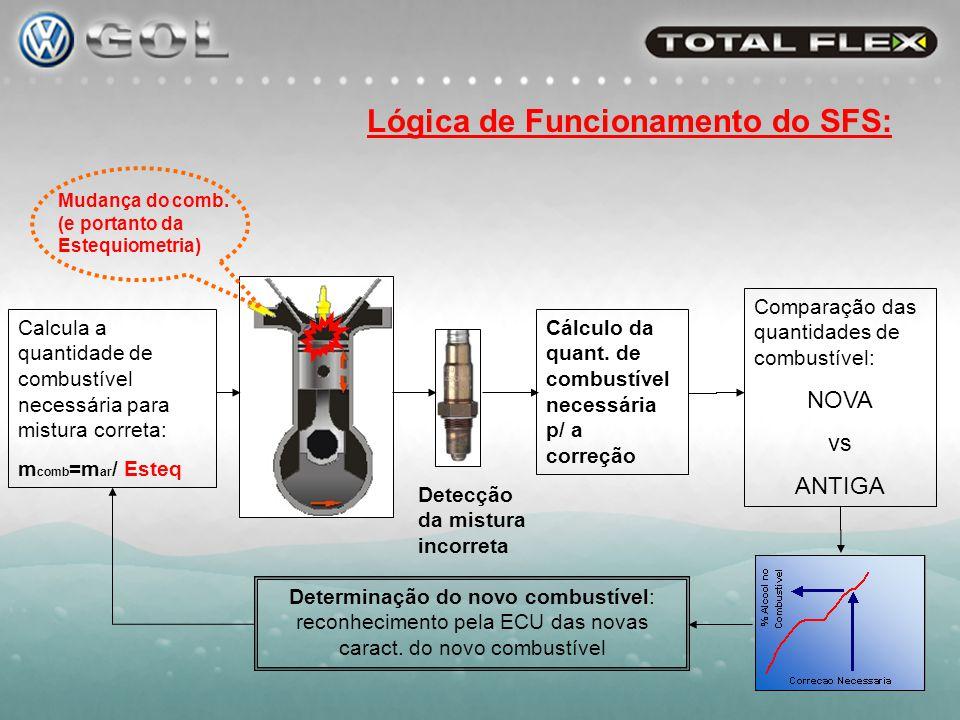 O sinal da Sonda Lambda é usado para determinar se a mistura queimada esta rica (excesso de combustível) ou pobre (excesso de ar); Com isso a ECU mantém o motor funcionando sempre na mistura correta.