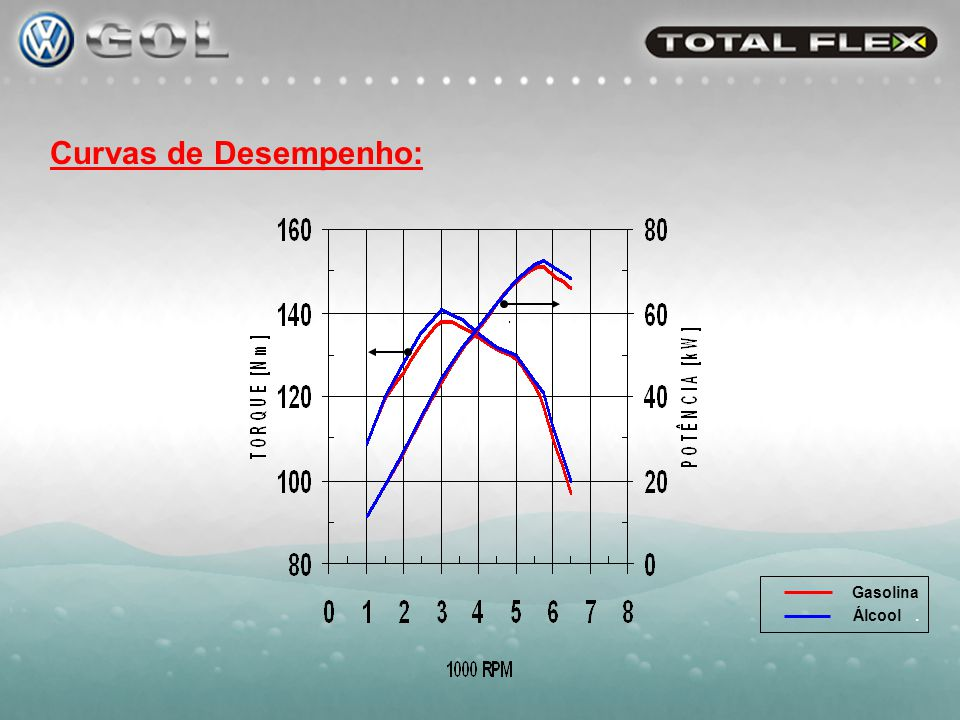 Dados Técnicos: Motor: ModeloAP-827 1.6L TF Nº Cilindros / Disposição4 / longitudinal Nº Válvulas / Cilindro2 Capacidade Volumétrica Efetiva (cm³)1.596 Curso do Pistão (mm)77,4 Diâmetro do cilindro (mm)81,0 Relação de Compressão10 : 1 Comando de Válvulas (mm levante / º abertura)10,6 / 216 Injeção Eletrônicamultiponto seqüencial Número de injetores de combustível4 Sistema de Igniçãoeletrônica / sem distribuidor Veículo: Comprimento (mm)3.916 Altura (mm)1.415 Largura (mm)1.628 Capacidade do Tanque de Combustível (l)51 Capacidade do Reservatório de Partida a Frio (l)1,8 Capacidade da Bateria (Ah)48 Peso (kg)932 Cw x Área Frontal (m²)0,34 x 1,93 = 0,656 m² Pneus175 / 70 R13 (rd= 0,280 m) Rodas5J x 13