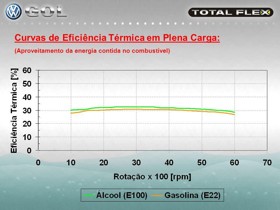 Gasolina (E-22) 1 : Estequiometria: 13,8 : 1 Octanagem: 81 (MON) Pressão de Vapor 2 : 38 kPa Poder calorífico: 9.600 kcal/kg Calor de Vaporiz.: 101 kcal/kg Densidade a 20ºC: 756 kg/m³ Álcool Hidratado: Estequiometria: 8,9 : 1 Octanagem: 90 (MON) Pressão de Vapor 2 : 9 kPa Poder calorífico: 6.100 kcal/kg Calor de Vaporiz.: 201 kcal/kg Densidade a 20ºC: 810 kg/m³ (1)E22= Gasolina com 22%vol de etanol anidro (2)Método segundo Grabner a 20ºC Álcool requer mais energia para evaporar: -Menor temperatura da mistura (maior enchimento do motor);