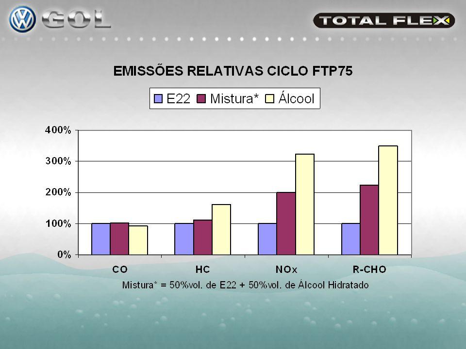 Curvas de Eficiência Térmica em Plena Carga: (Aproveitamento da energia contida no combustível)