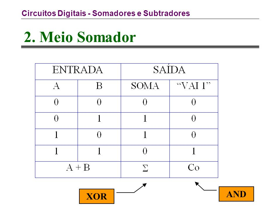 Circuitos Digitais - Somadores e Subtradores 4.Exemplos 2.