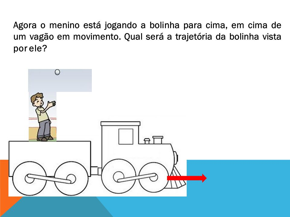 Agora o menino está jogando a bolinha para cima, em cima de um vagão em movimento. Qual será a trajetória da bolinha vista por ele?