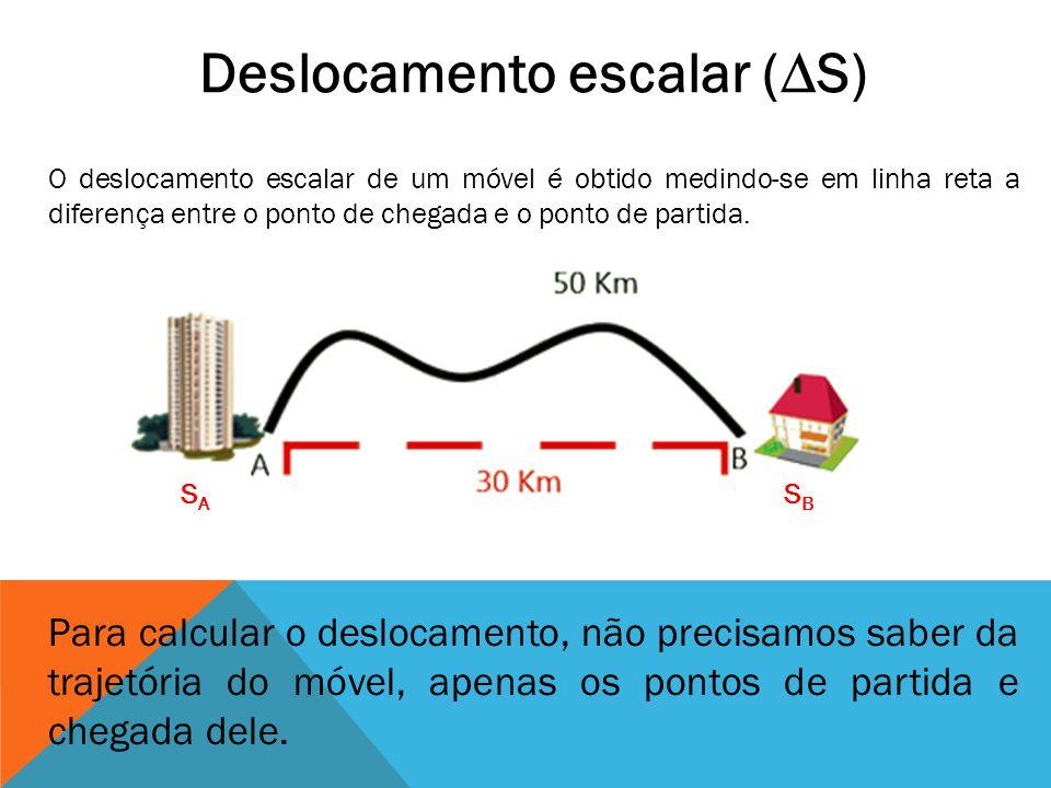Deslocamento escalar (S) O deslocamento escalar de um móvel é obtido medindo-se em linha reta a diferença entre o ponto de chegada e o ponto de partid