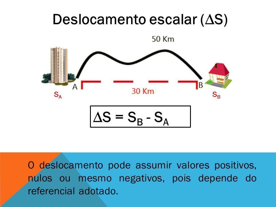 Deslocamento escalar (S) SASA SBSB S = S B - S A O deslocamento pode assumir valores positivos, nulos ou mesmo negativos, pois depende do referencial