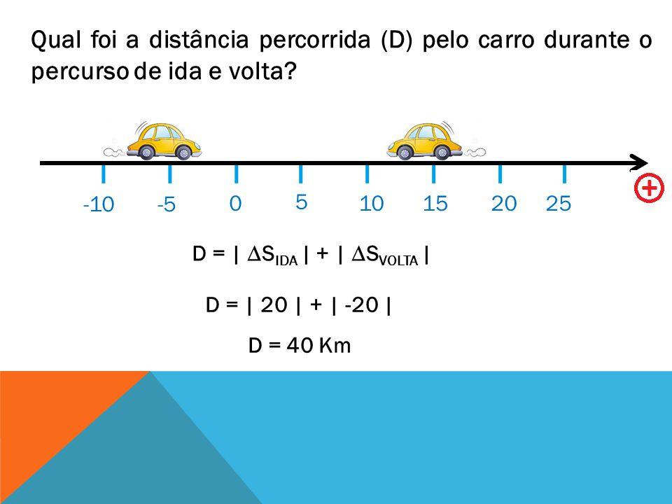 Qual foi a distância percorrida (D) pelo carro durante o percurso de ida e volta? 0 5 10152025 -5-10 D = | S IDA | + | S VOLTA | D = | 20 | + | -20 |