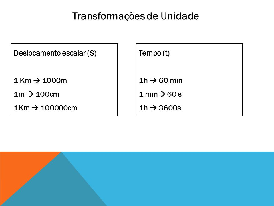 Transformações de Unidade Deslocamento escalar (S) 1 Km 1000m 1m 100cm 1Km 100000cm Tempo (t) 1h 60 min 1 min 60 s 1h 3600s