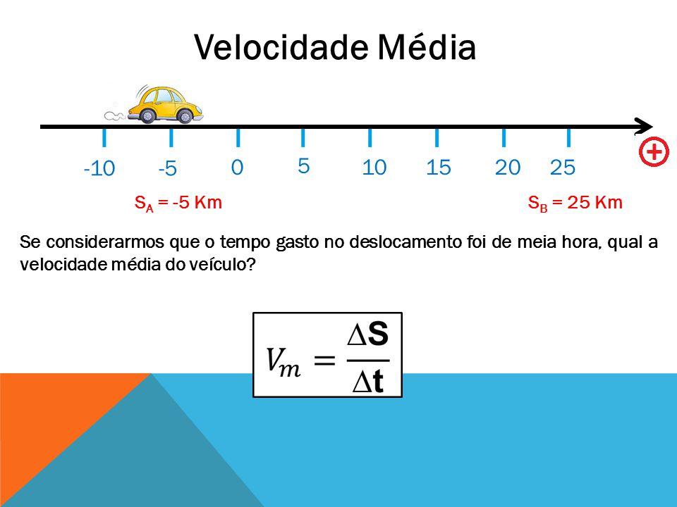 Velocidade Média 0 5 10152025 -5-10 S A = -5 Km S B = 25 Km Se considerarmos que o tempo gasto no deslocamento foi de meia hora, qual a velocidade méd