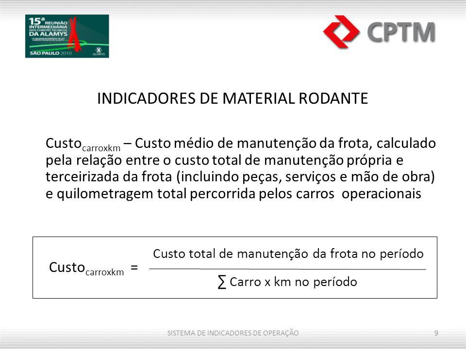 INDICADORES DE MATERIAL RODANTE Custo carroxkm – Custo médio de manutenção da frota, calculado pela relação entre o custo total de manutenção própria