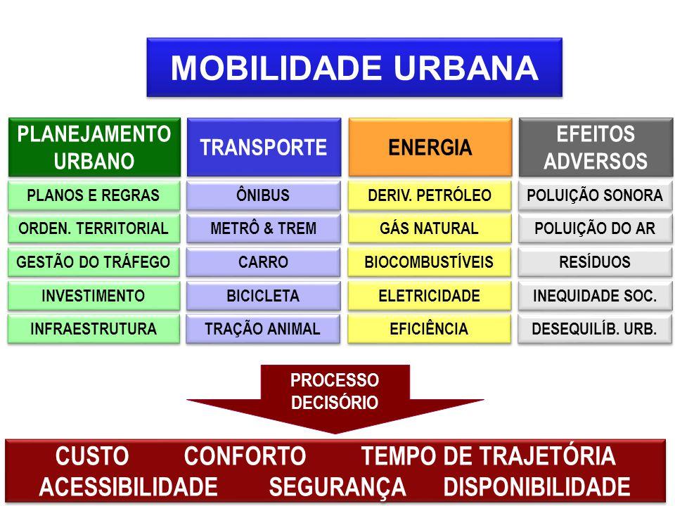 MOBILIDADE URBANA TRANSPORTE ÔNIBUS METRÔ & TREM CARRO BICICLETA TRAÇÃO ANIMAL EFEITOS ADVERSOS POLUIÇÃO SONORA POLUIÇÃO DO AR RESÍDUOS INEQUIDADE DESEQUILÍBRIO ENERGIA DERIV.