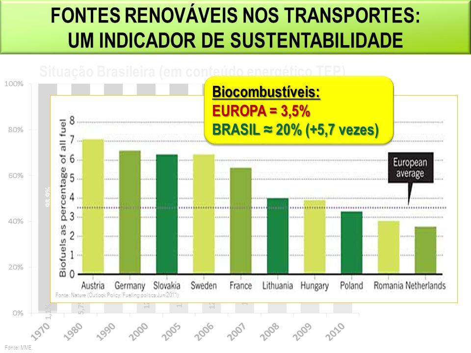 7 ENERGÉTICOS NOS TRANSPORTES: RESUMO 40 ANOS +95% +28% +44% +51% Período 1970-2010: Cresceu 442% Período 1970-2010: Cresceu 442% Destaques última década: - Retorno do Etanol - Biodiesel - Gás Natural Destaques última década: - Retorno do Etanol - Biodiesel - Gás Natural Fonte: MME.