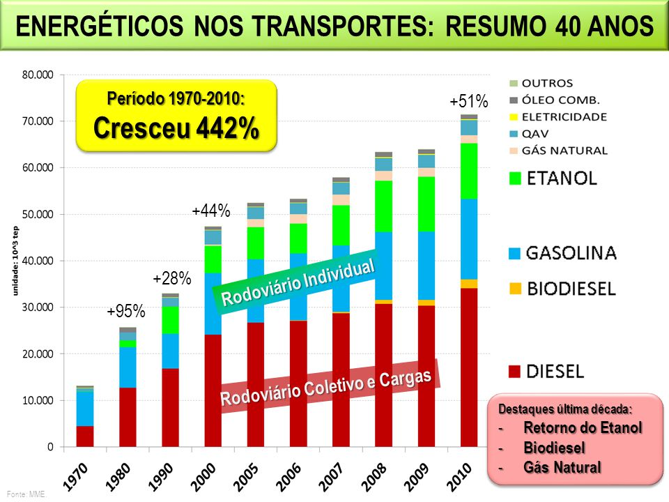 ÔNIBUS UTILIZANDO 100% DE BIODIESEL Testes iniciados em 2009 na Linha Verde em Curitiba 6 ônibus movidos a B100 de soja 60 mil km por mês Expansão do projeto para mais 150 ônibus até 2012 Redução de 25% da fumaça Redução de 30% de CO