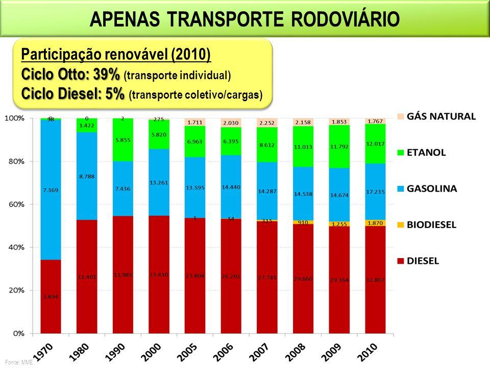 ÔNIBUS E CAMINHÕES UTILIZANDO O DIESEL DE CANA Transformação do caldo de cana em hidrocarbonetos Provável produção comercial em menos de dois anos Perspectiva de preço competitivo com o diesel fóssil Os motores não requerem adaptação Testes de laboratório em ônibus utilizando 100% de diesel de cana Testes em frota de ônibus em São Paulo (10% de diesel de cana)