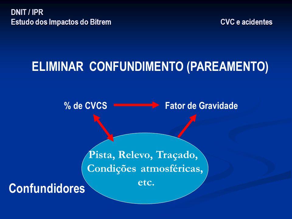 DNIT / IPR Estudo dos Impactos do Bitrem CVC e acidentes ELIMINAR CONFUNDIMENTO (PAREAMENTO) % de CVCSFator de Gravidade Pista, Relevo, Traçado, Condi