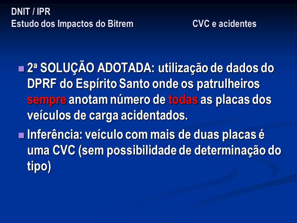 DNIT / IPR Estudo dos Impactos do Bitrem CVC e acidentes 2 a SOLUÇÃO ADOTADA: utilização de dados do DPRF do Espírito Santo onde os patrulheiros sempr