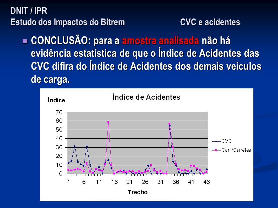 DNIT / IPR Estudo dos Impactos do Bitrem CVC e acidentes CONCLUSÃO: para a amostra analisada não há evidência estatística de que o Índice de Acidentes
