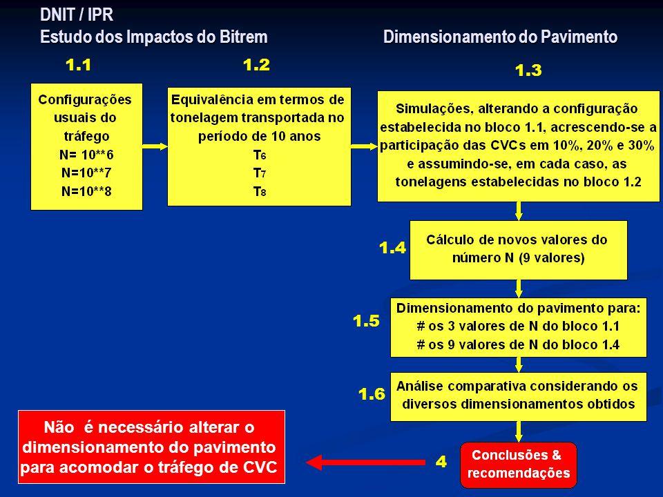 DNIT / IPR Estudo dos Impactos do Bitrem Dimensionamento do Pavimento 1.11.2 1.3 1.4 1.5 1.6 4 Não é necessário alterar o dimensionamento do pavimento